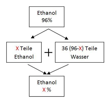 Reines ethanol